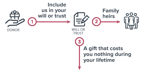 Gifts From Your Will or Trust